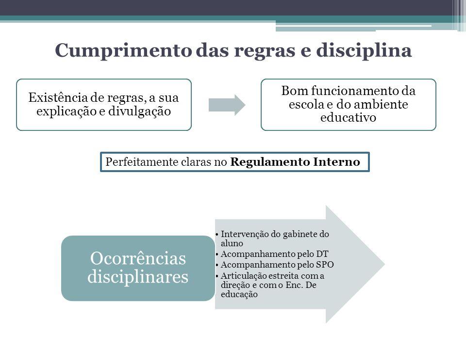 Cumprimento das regras e disciplina Existência de regras, a sua explicação e divulgação Bom funcionamento da escola e do ambiente educativo Perfeitame