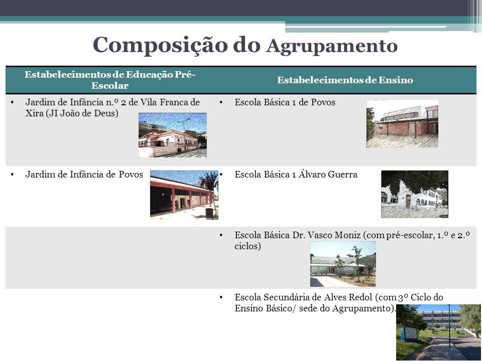 Composição do Agrupamento Estabelecimentos de Educação Pré- Escolar Estabelecimentos de Ensino Jardim de Infância n.º 2 de Vila Franca de Xira (JI Joã