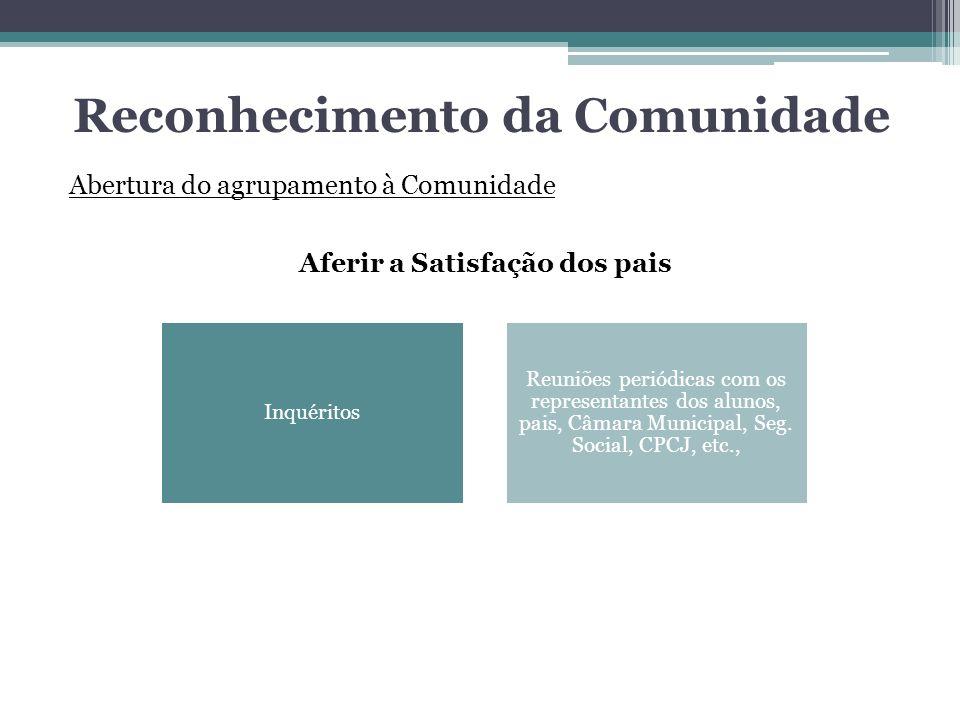 Reconhecimento da Comunidade Abertura do agrupamento à Comunidade Aferir a Satisfação dos pais Inquéritos Reuniões periódicas com os representantes do