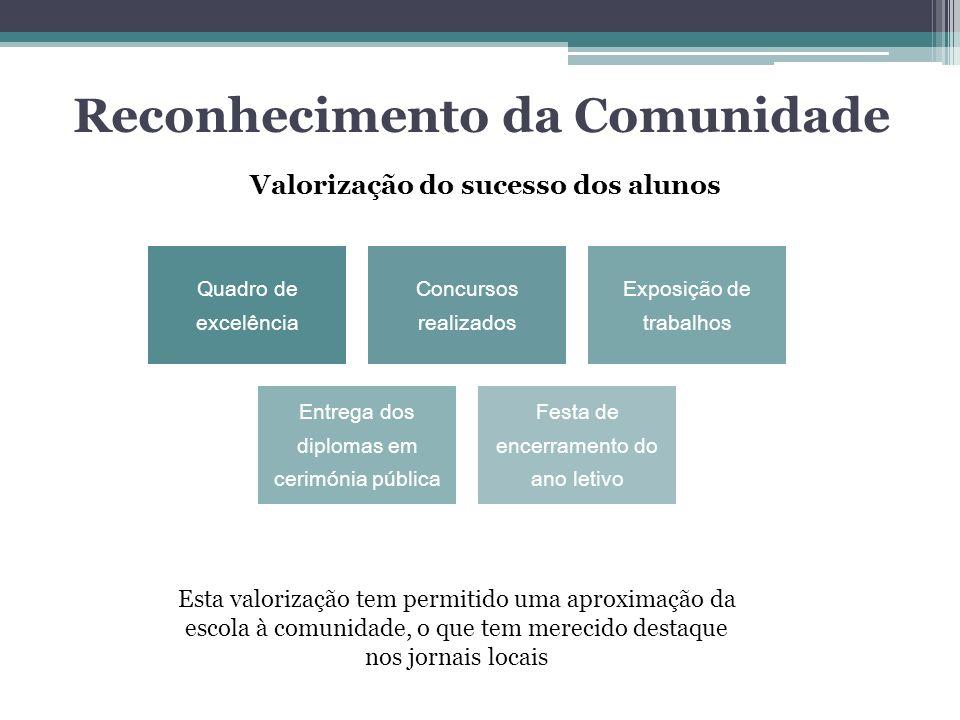Reconhecimento da Comunidade Valorização do sucesso dos alunos Quadro de excelência Concursos realizados Exposição de trabalhos Entrega dos diplomas e