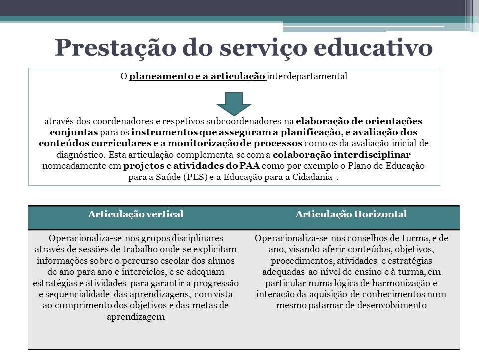 Prestação do serviço educativo Articulação verticalArticulação Horizontal Operacionaliza-se nos grupos disciplinares através de sessões de trabalho on