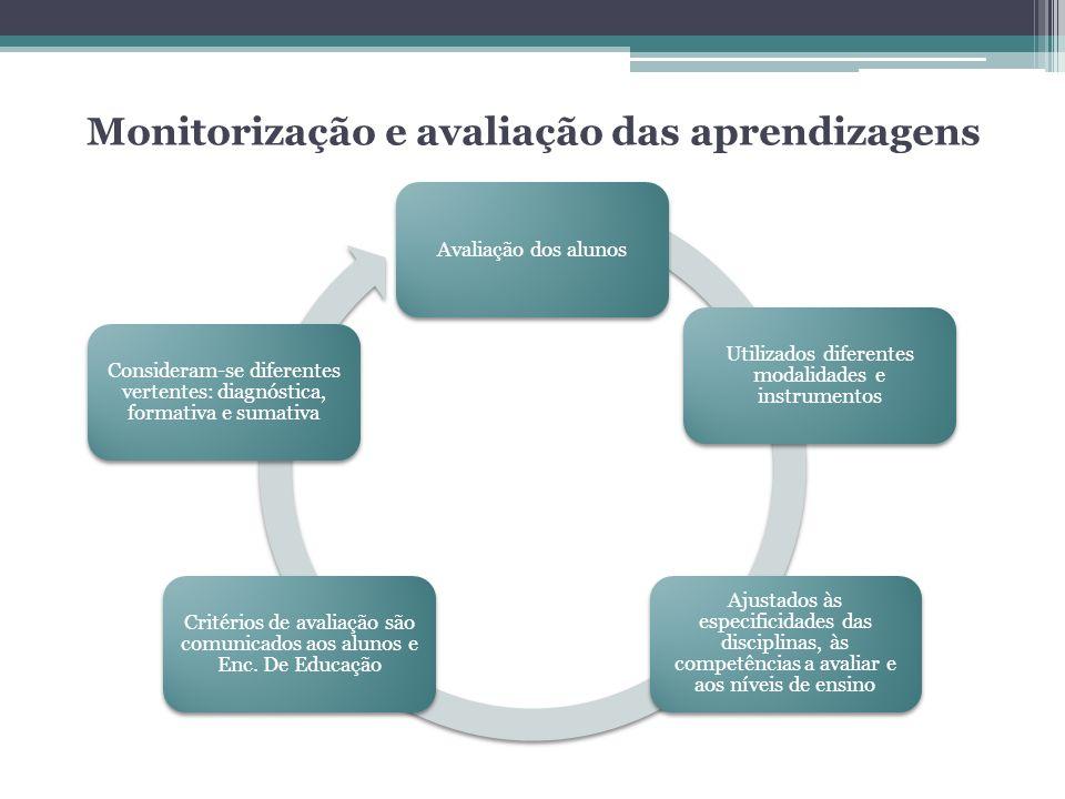 Monitorização e avaliação das aprendizagens Avaliação dos alunos Utilizados diferentes modalidades e instrumentos Ajustados às especificidades das dis