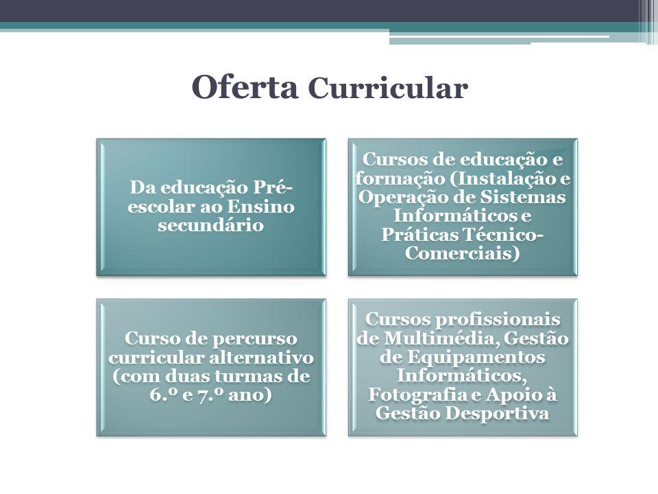 Oferta Curricular Da educação Pré- escolar ao Ensino secundário Cursos de educação e formação (Instalação e Operação de Sistemas Informáticos e Prátic