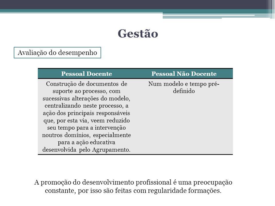 Gestão Avaliação do desempenho Pessoal DocentePessoal Não Docente Construção de documentos de suporte ao processo, com sucessivas alterações do modelo
