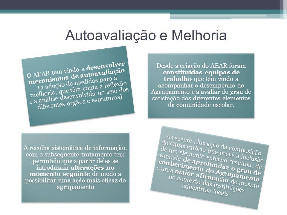 Autoavaliação e Melhoria O AEAR tem vindo a desenvolver mecanismos de autoavaliação (a adoção de medidas para a melhoria, que têm conta a reflexão e a