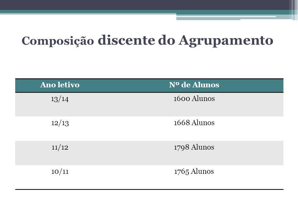 Ano letivoNº de Alunos 13/141600 Alunos 12/131668 Alunos 11/121798 Alunos 10/111765 Alunos Composição discente do Agrupamento