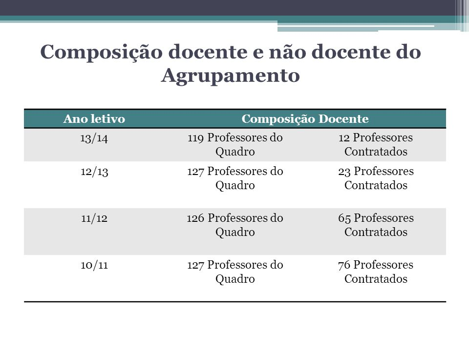 Ano letivoComposição Docente 13/14119 Professores do Quadro 12 Professores Contratados 12/13127 Professores do Quadro 23 Professores Contratados 11/12