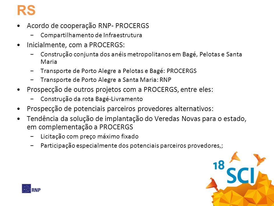 RS Acordo de cooperação RNP- PROCERGS Compartilhamento de Infraestrutura Inicialmente, com a PROCERGS: Construção conjunta dos anéis metropolitanos em