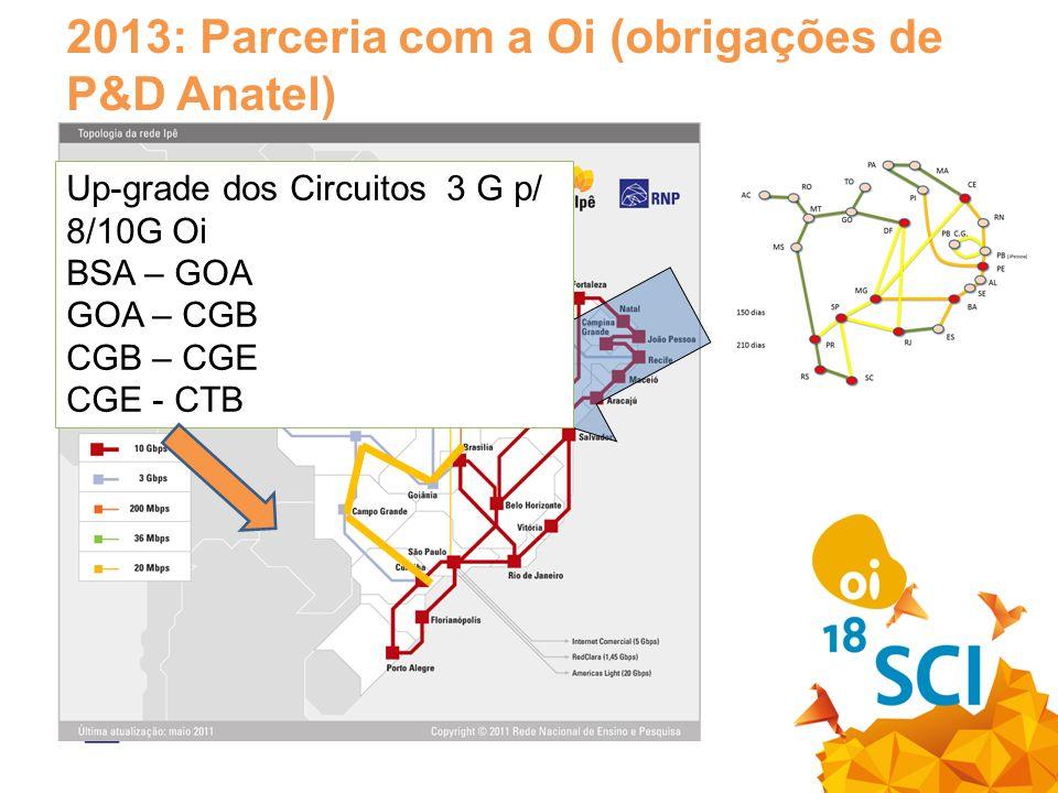 2013: Parceria com a Oi (obrigações de P&D Anatel) Up-grade dos Circuitos 3 G p/ 8/10G Oi BSA – GOA GOA – CGB CGB – CGE CGE - CTB