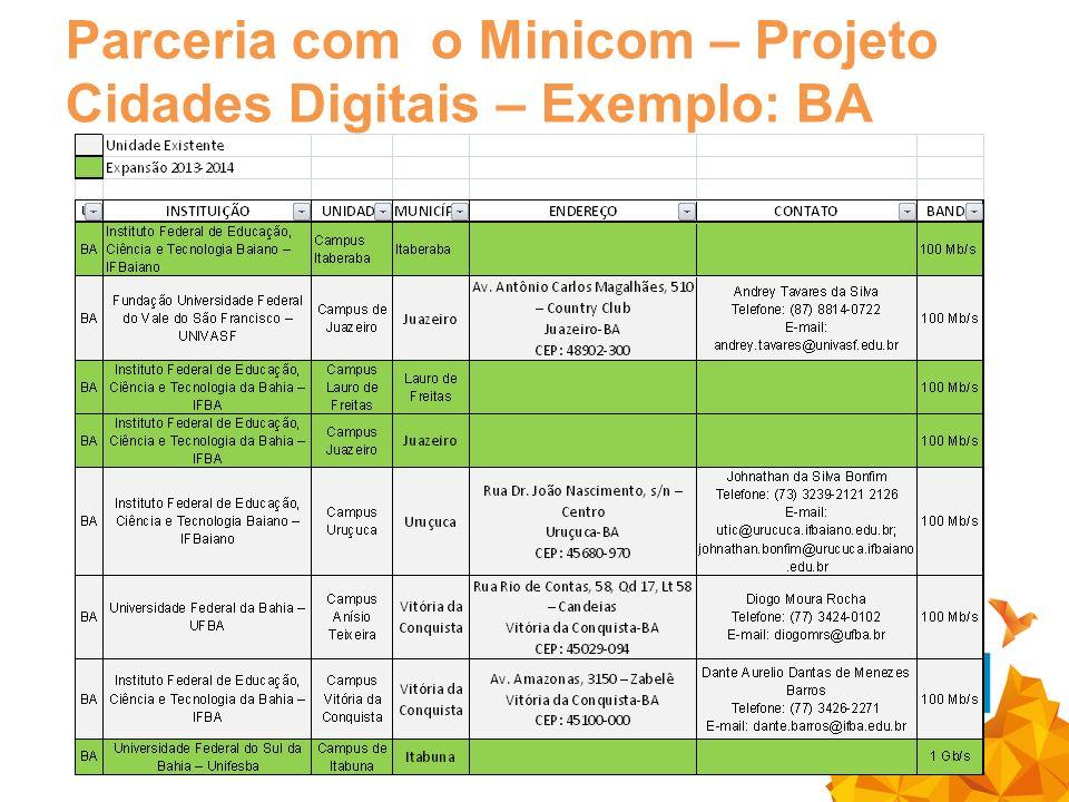 Parceria com o Minicom – Projeto Cidades Digitais – Exemplo: BA