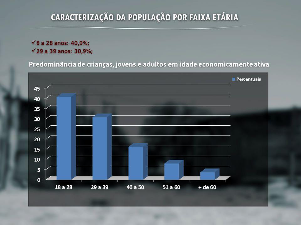 CARACTERIZAÇÃO DA POPULAÇÃO POR FAIXA ETÁRIA 8 a 28 anos: 40,9%; 29 a 39 anos: 30,9%; 8 a 28 anos: 40,9%; 29 a 39 anos: 30,9%; Predominância de crianç