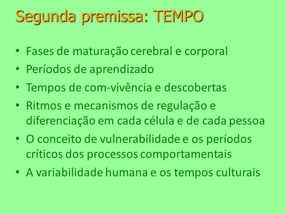 Segunda premissa: TEMPO Fases de maturação cerebral e corporal Períodos de aprendizado Tempos de com-vivência e descobertas Ritmos e mecanismos de regulação e diferenciação em cada célula e de cada pessoa O conceito de vulnerabilidade e os períodos críticos dos processos comportamentais A variabilidade humana e os tempos culturais