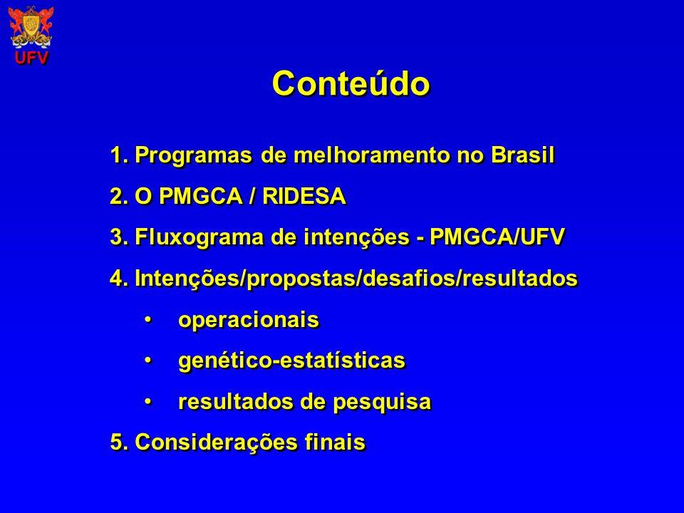 UFV 1.Programas de melhoramento no Brasil 2. O PMGCA / RIDESA 3.