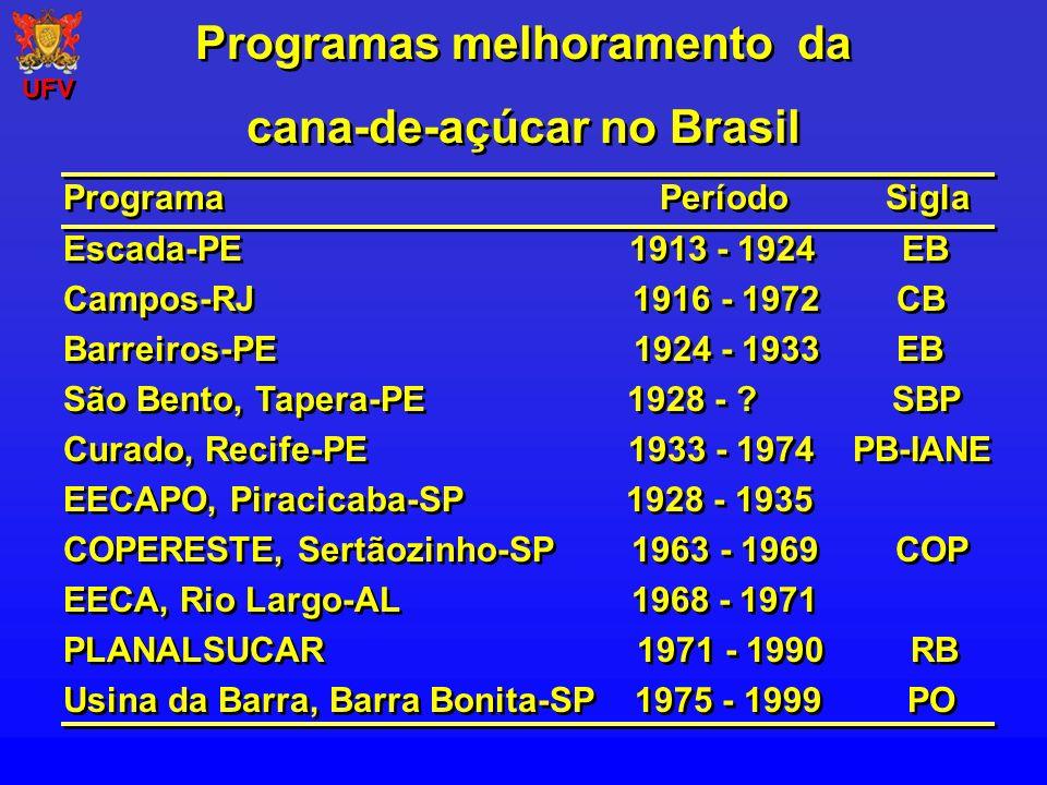 Programas de melhoramento da cana-de-açúcar no Brasil Programas de melhoramento da cana-de-açúcar no Brasil Programa Início Sigla IAC 1935 IAC-IACSP COPERSUCAR 1968 SP Universidades Federais 1991 RB (RIDESA) Canavialis 2003 CV Programa Início Sigla IAC 1935 IAC-IACSP COPERSUCAR 1968 SP Universidades Federais 1991 RB (RIDESA) Canavialis 2003 CV www.studium.ppg.br/ridesa2/ UFV RIDESA - RB867515 COPERSUCAR - SP91-1049 IAC - IAC86-2210 RIDESA - RB867515 COPERSUCAR - SP91-1049 IAC - IAC86-2210