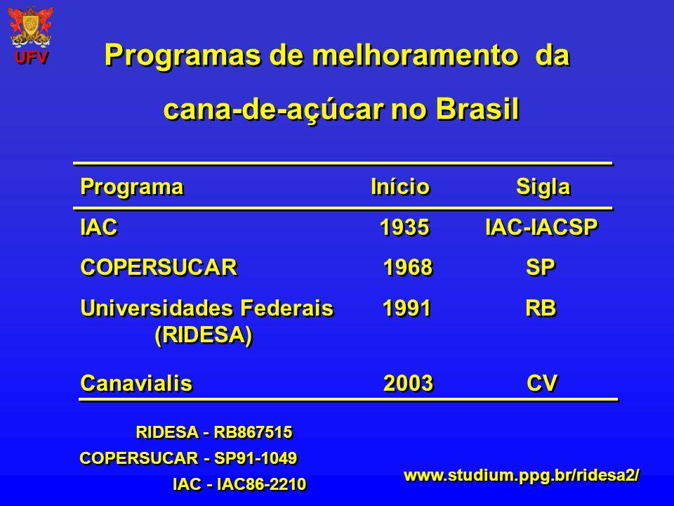 Programas de melhoramento da cana-de-açúcar no Brasil Programas de melhoramento da cana-de-açúcar no Brasil Programa Início Sigla IAC 1935 IAC-IACSP C