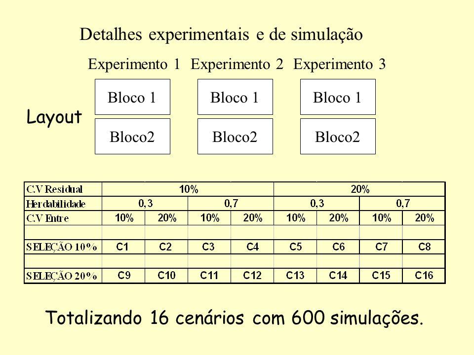 Totalizando 16 cenários com 600 simulações. Experimento 1 Bloco2 Bloco 1 Experimento 2 Bloco2 Bloco 1 Experimento 3 Bloco2 Bloco 1 Layout Detalhes exp