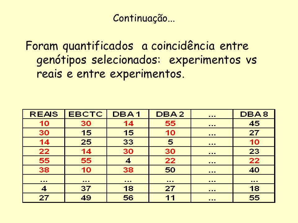 Continuação... Foram quantificados a coincidência entre genótipos selecionados: experimentos vs reais e entre experimentos.