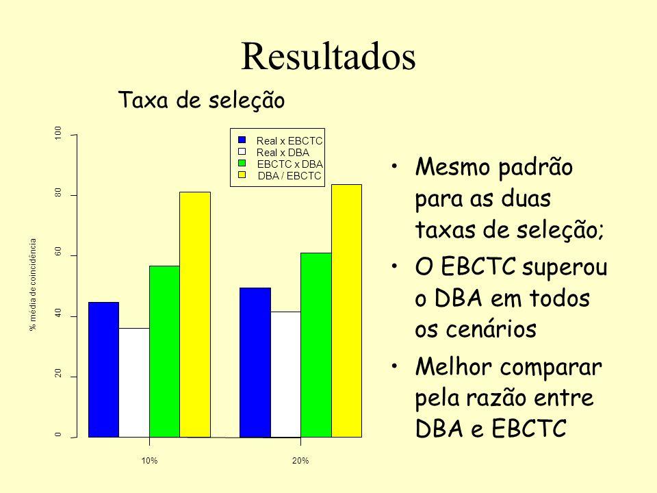 Resultados Mesmo padrão para as duas taxas de seleção; O EBCTC superou o DBA em todos os cenários Melhor comparar pela razão entre DBA e EBCTC Taxa de
