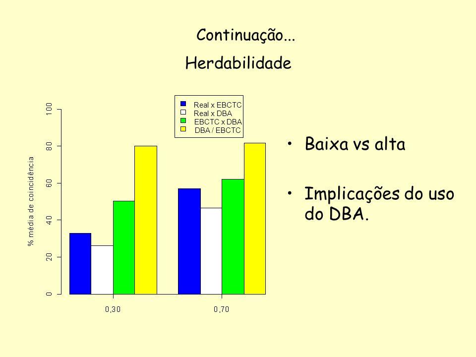 Herdabilidade Baixa vs alta Implicações do uso do DBA. Continuação... Real x EBCTC Real x DBA EBCTC x DBA DBA / EBCTC