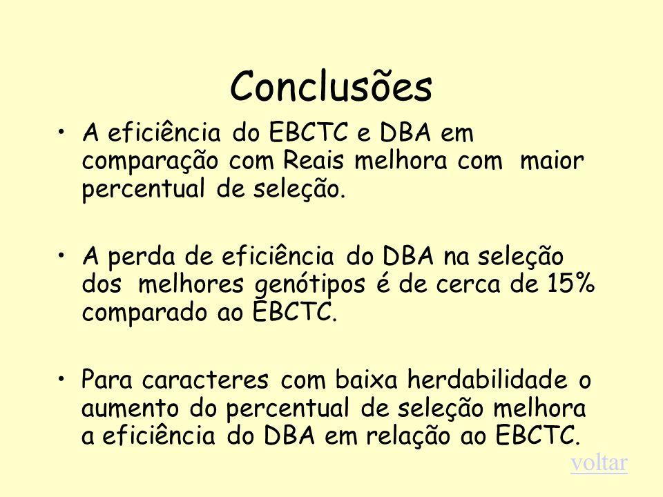 Conclusões A eficiência do EBCTC e DBA em comparação com Reais melhora com maior percentual de seleção. A perda de eficiência do DBA na seleção dos me