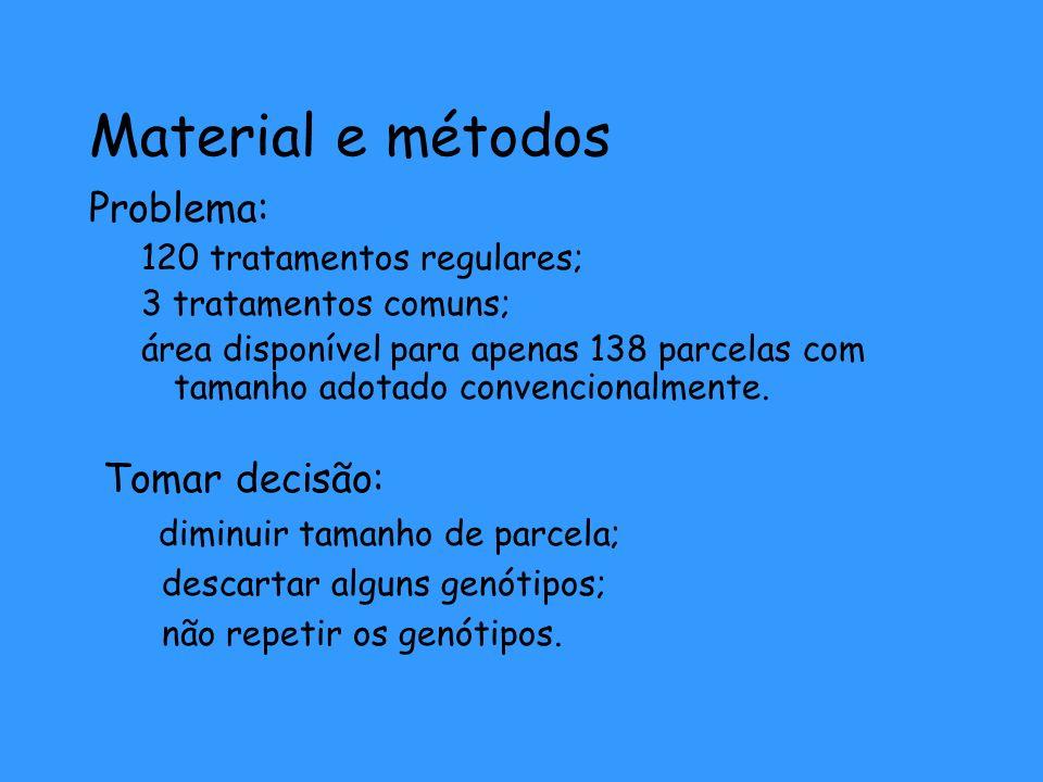 Material e métodos Problema: 120 tratamentos regulares; 3 tratamentos comuns; área disponível para apenas 138 parcelas com tamanho adotado convenciona