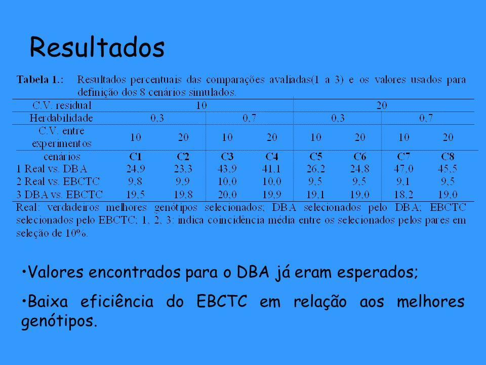 Resultados Valores encontrados para o DBA já eram esperados; Baixa eficiência do EBCTC em relação aos melhores genótipos.