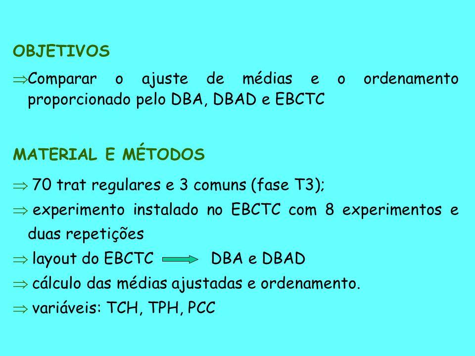 MATERIAL E MÉTODOS 70 trat regulares e 3 comuns (fase T3); experimento instalado no EBCTC com 8 experimentos e duas repetições layout do EBCTC cálculo