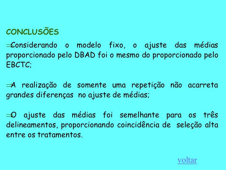 CONCLUSÕES Considerando o modelo fixo, o ajuste das médias proporcionado pelo DBAD foi o mesmo do proporcionado pelo EBCTC; A realização de somente um