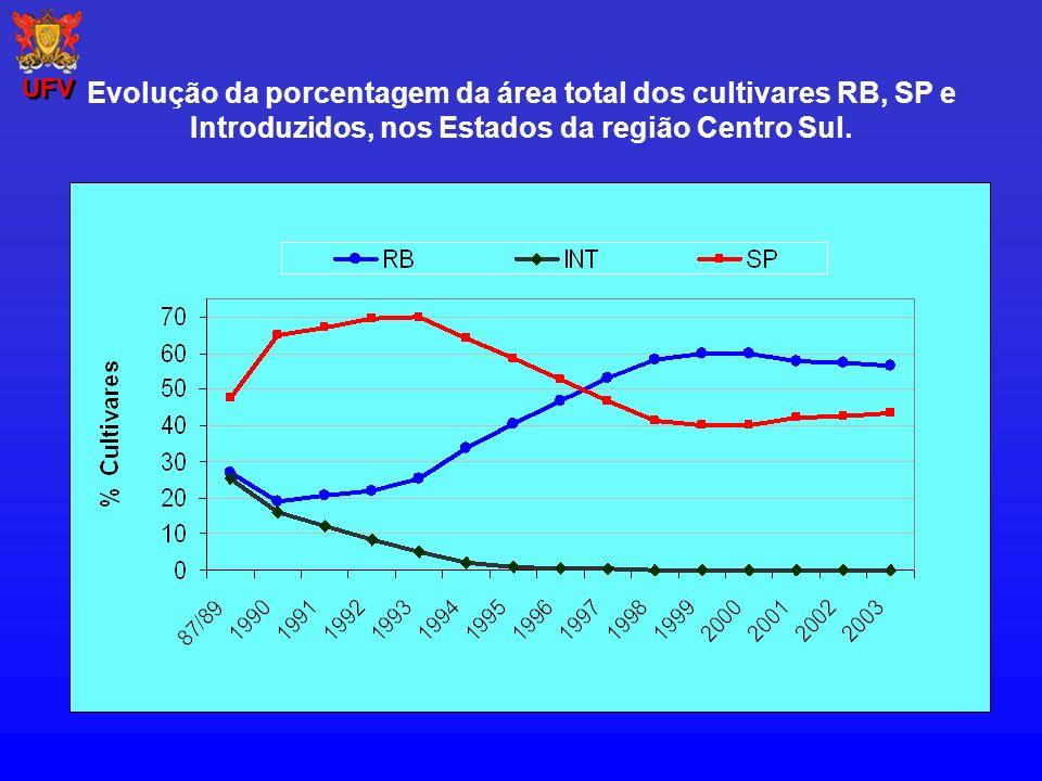 Evolução da porcentagem da área total dos cultivares RB, SP e Introduzidos, nos Estados da região Centro Sul. UFV