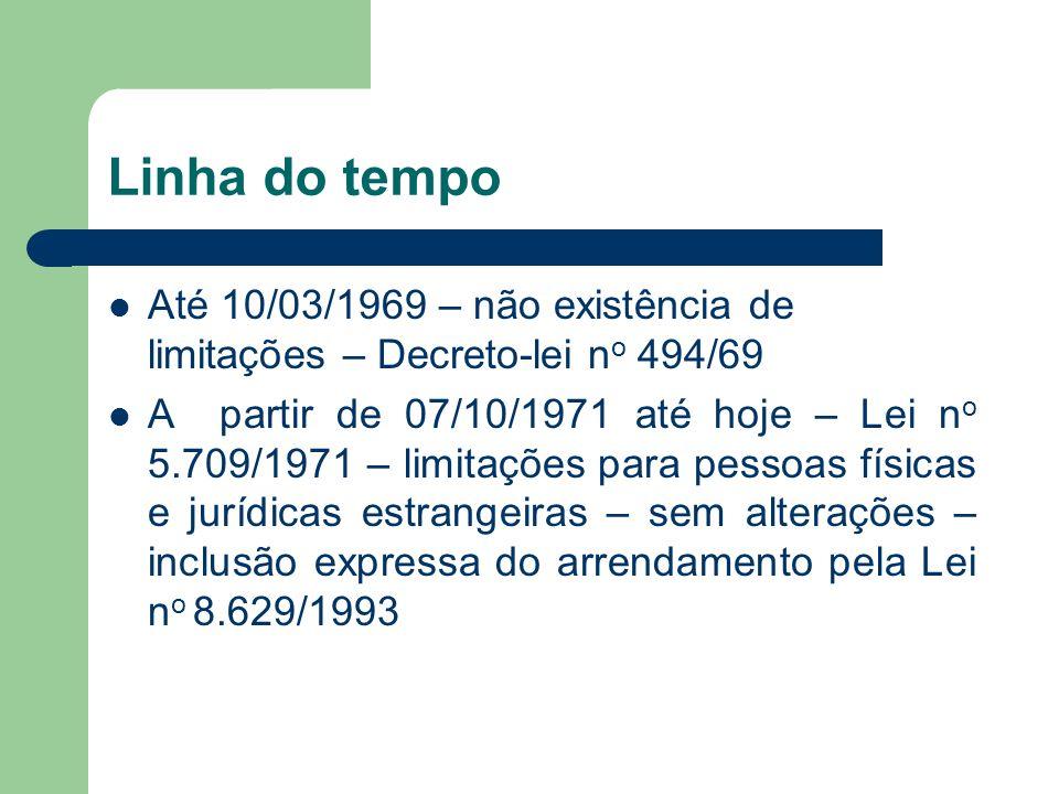 Linha do tempo Até 10/03/1969 – não existência de limitações – Decreto-lei n o 494/69 A partir de 07/10/1971 até hoje – Lei n o 5.709/1971 – limitaçõe