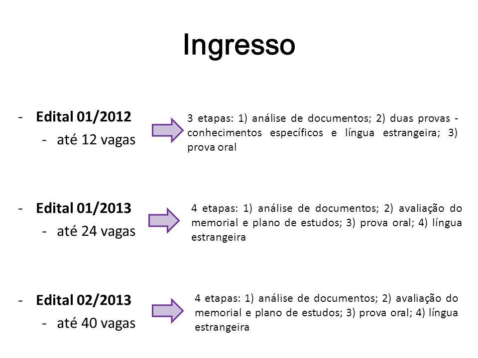 Ingresso -Edital 01/2012 -até 12 vagas -Edital 01/2013 -até 24 vagas -Edital 02/2013 -até 40 vagas 3 etapas: 1) análise de documentos; 2) duas provas