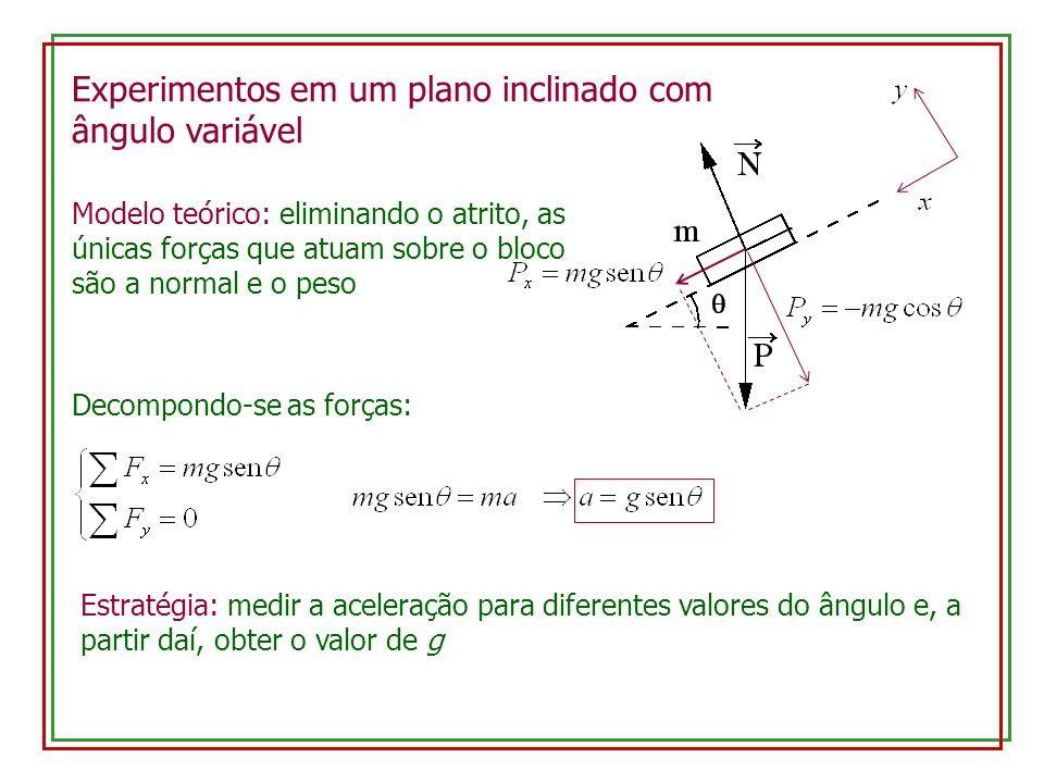 Experimentos em um plano inclinado com ângulo variável Modelo teórico: eliminando o atrito, as únicas forças que atuam sobre o bloco são a normal e o