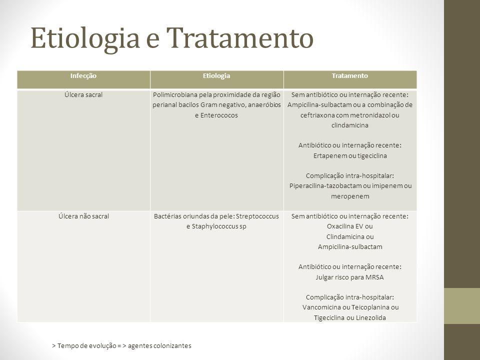 Etiologia e Tratamento InfecçãoEtiologiaTratamento Úlcera sacral Polimicrobiana pela proximidade da região perianal bacilos Gram negativo, anaeróbios