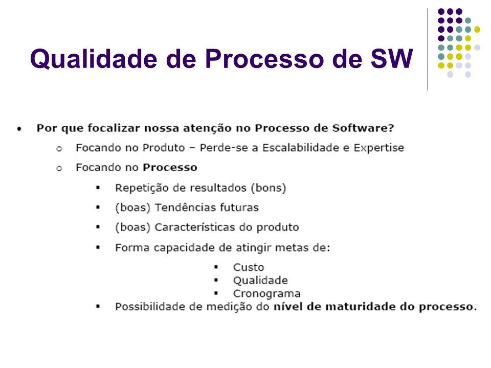 Motivação para a busca da Qualidade do Processo de Software: Aumento da qualidade do produto.