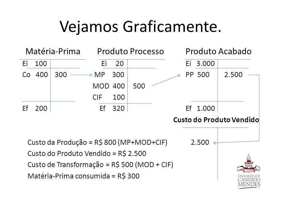 Vejamos Graficamente. Matéria-Prima Produto ProcessoProduto Acabado Ei 100 Ei 20Ei 3.000 Co 400 300 MP 300PP 500 2.500 MOD 400 500 CIF 100 Ef 200 Ef 3