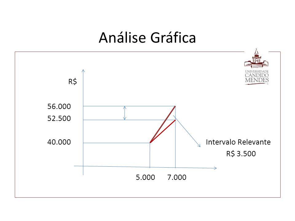 Análise Gráfica R$ 56.000 52.500 40.000 Intervalo Relevante R$ 3.500 5.000 7.000