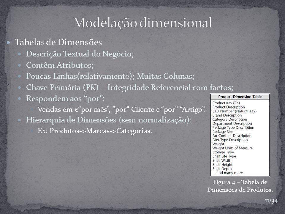 Tabelas de Dimensões Descrição Textual do Negócio; Contêm Atributos; Poucas Linhas(relativamente); Muitas Colunas; Chave Primária (PK) – Integridade R