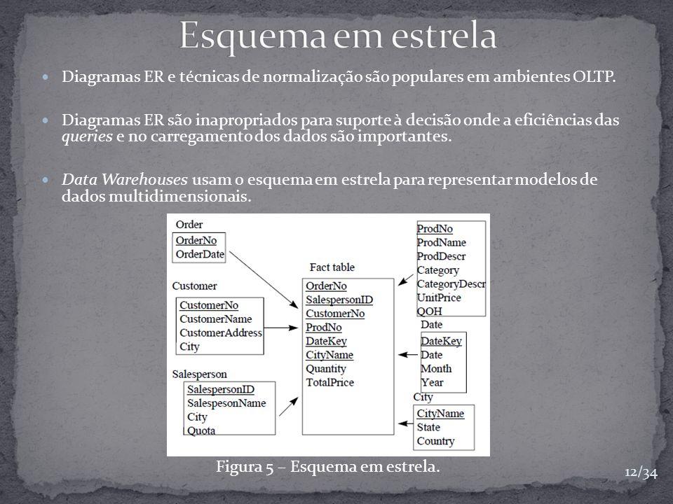 Diagramas ER e técnicas de normalização são populares em ambientes OLTP. Diagramas ER são inapropriados para suporte à decisão onde a eficiências das