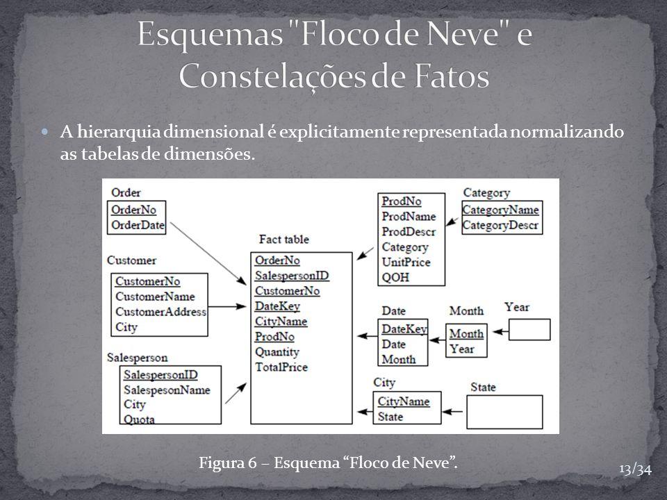A hierarquia dimensional é explicitamente representada normalizando as tabelas de dimensões. Figura 6 – Esquema Floco de Neve. 13/34