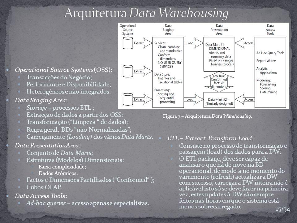 Operational Source Systems(OSS): Transacções do Negócio; Performance e Disponibilidade; Heterogéneos e não integrados. Data Staging Area: Storage + pr