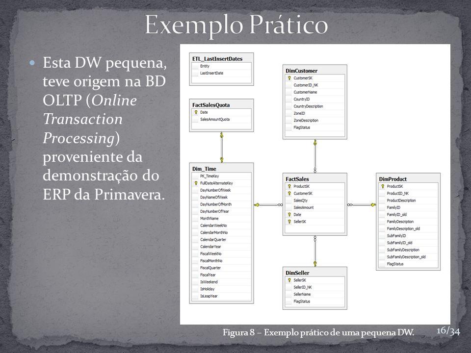 Esta DW pequena, teve origem na BD OLTP (Online Transaction Processing) proveniente da demonstração do ERP da Primavera. Figura 8 – Exemplo prático de