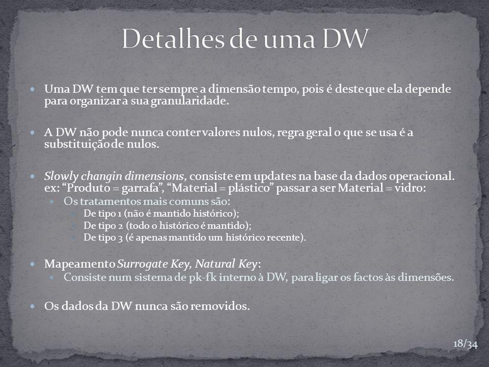 Uma DW tem que ter sempre a dimensão tempo, pois é deste que ela depende para organizar a sua granularidade. A DW não pode nunca conter valores nulos,