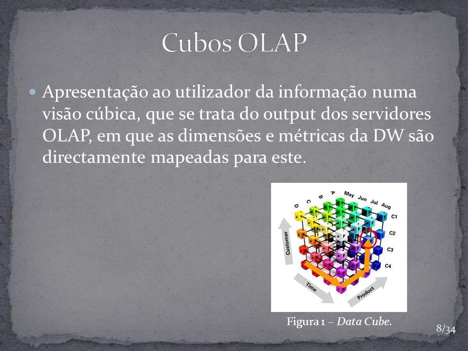 Apresentação ao utilizador da informação numa visão cúbica, que se trata do output dos servidores OLAP, em que as dimensões e métricas da DW são direc