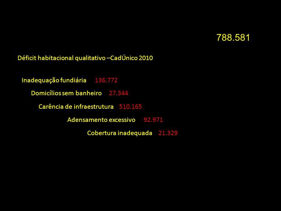 Déficit habitacional qualitativo –CadÚnico 2010 788.581 Inadequação fundiária Domicílios sem banheiro Carência de infraestrutura Adensamento excessivo