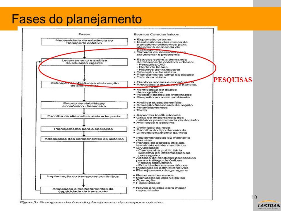 Fases do planejamento Christine T. Nodari10 PESQUISAS
