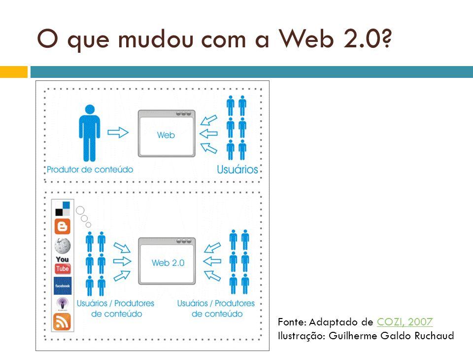 O que mudou com a Web 2.0? Fonte: Adaptado de COZI, 2007 Ilustração: Guilherme Galdo RuchaudCOZI, 2007