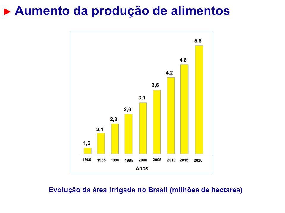 Aumento da produção de alimentos Evolução da área irrigada no Brasil (milhões de hectares)