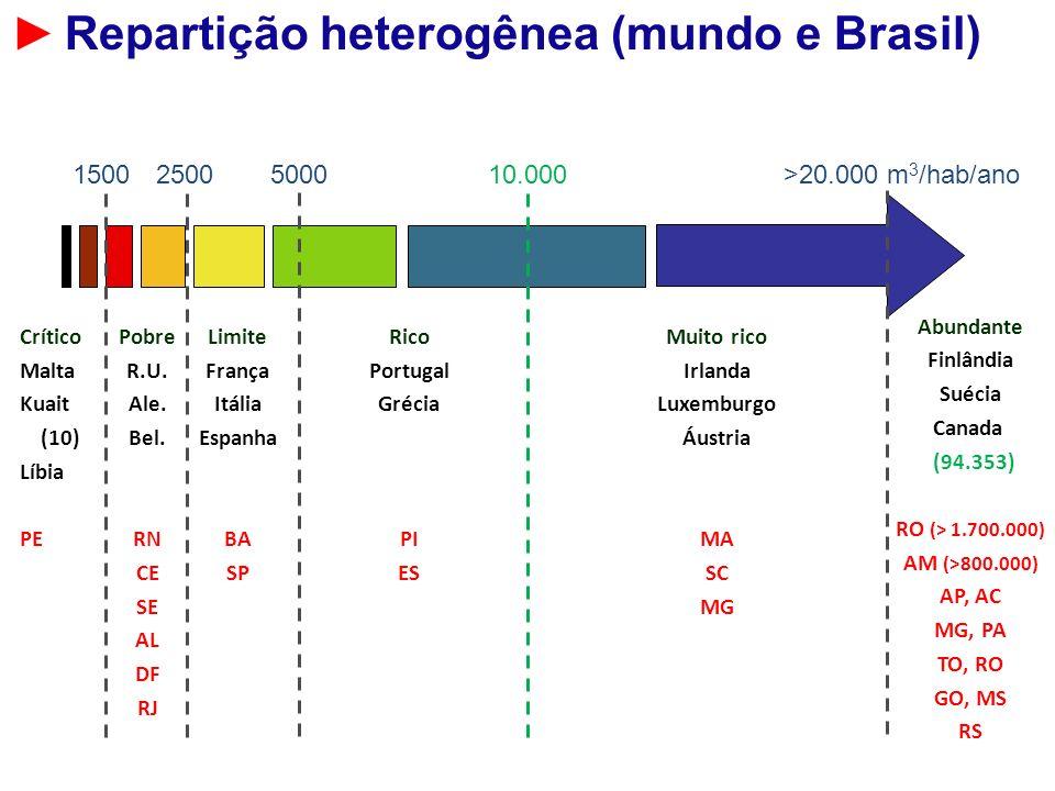 150025005000>20.000 m 3 /hab/ano 10.000 Abundante Finlândia Suécia Canada (94.353) RO (> 1.700.000) AM (>800.000) AP, AC MG, PA TO, RO GO, MS RS Muito