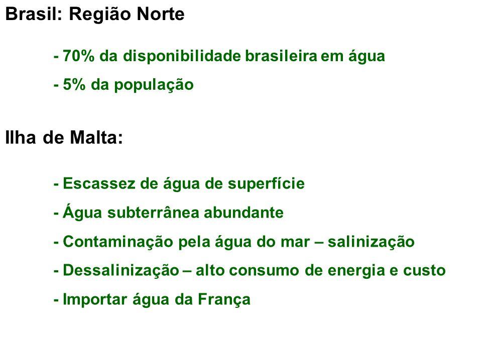 Brasil: Região Norte - 70% da disponibilidade brasileira em água - 5% da população Ilha de Malta: - Escassez de água de superfície - Água subterrânea abundante - Contaminação pela água do mar – salinização - Dessalinização – alto consumo de energia e custo - Importar água da França