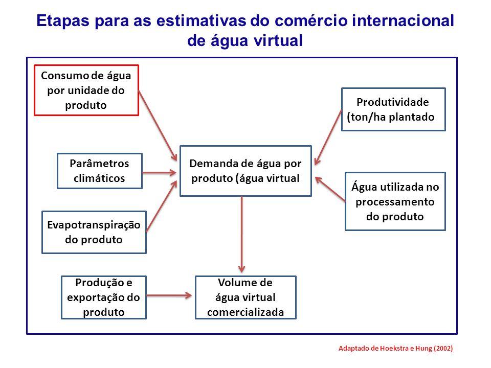 Volume de água virtual comercializada Consumo de água por unidade do produto Parâmetros climáticos Evapotranspiração do produto Produção e exportação do produto Demanda de água por produto (água virtual Água utilizada no processamento do produto Produtividade (ton/ha plantado) Etapas para as estimativas do comércio internacional de água virtual Adaptado de Hoekstra e Hung (2002)